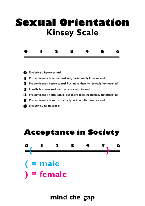 kinsey 500 vector posters
