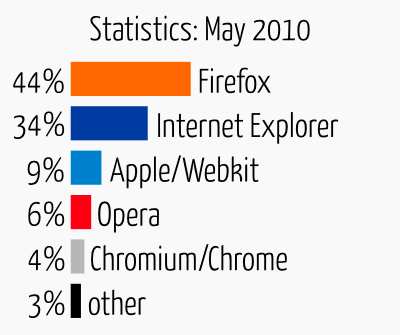 stats may User agents: May 2010